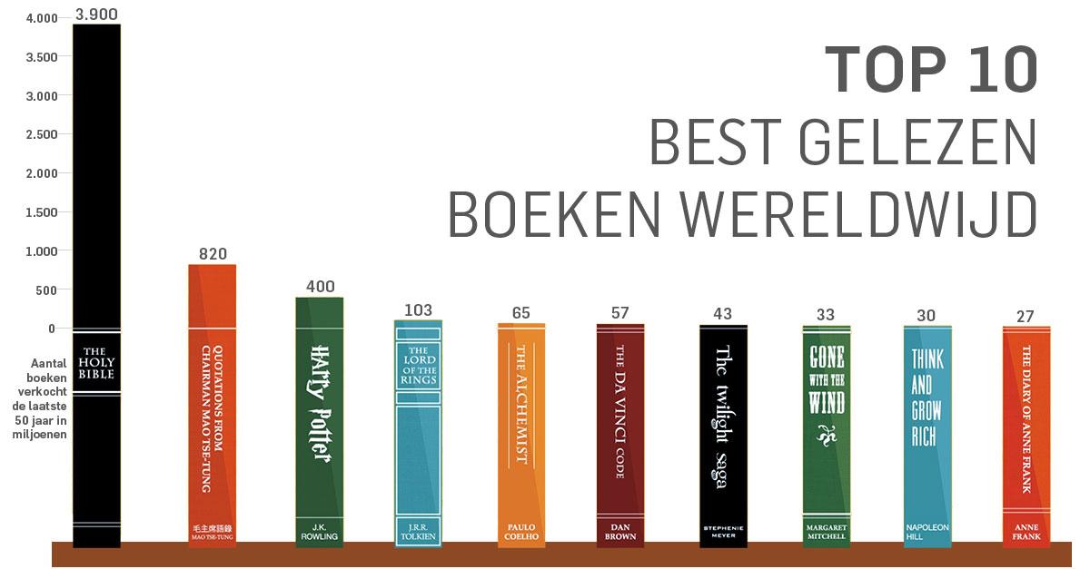 top 10 meest gelezen boeken